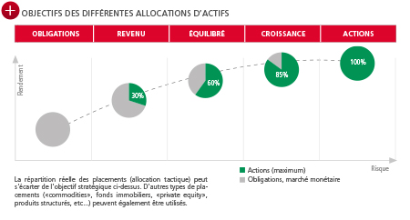 BCN Private Banking - Allocations d'actifs