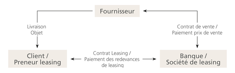 leasing entreprises banque cantonale neuch teloise. Black Bedroom Furniture Sets. Home Design Ideas